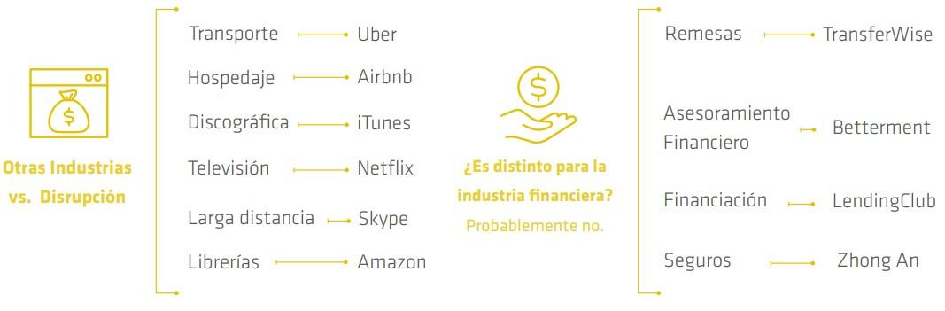 Disrupción digital en los servicios financieros